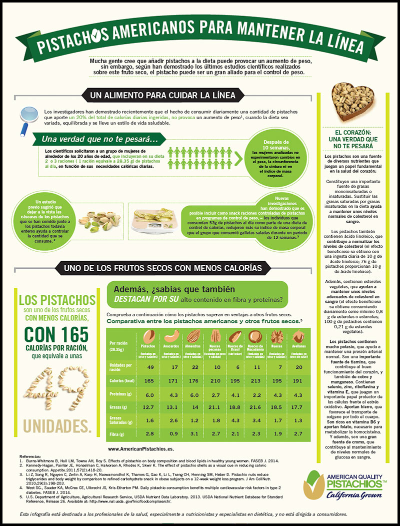 The Skinny on American Pistachios